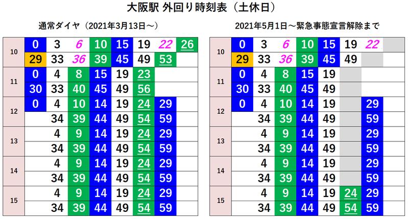 大阪駅 外回り時刻表(土休日)