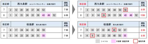 JRゆめ咲線 ダイヤ改正2020