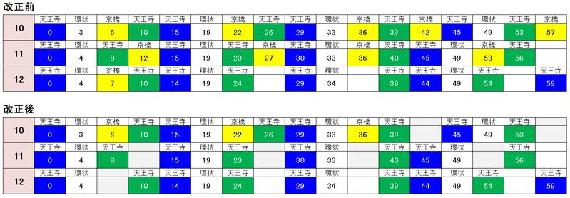 大阪駅 外回り 時刻表2021