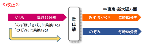 やくもから新幹線への乗り換え・改正