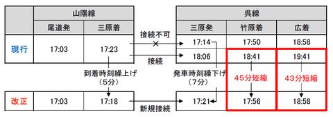 三原駅 呉線への接続改善(JR西日本 ニュースリリースより)