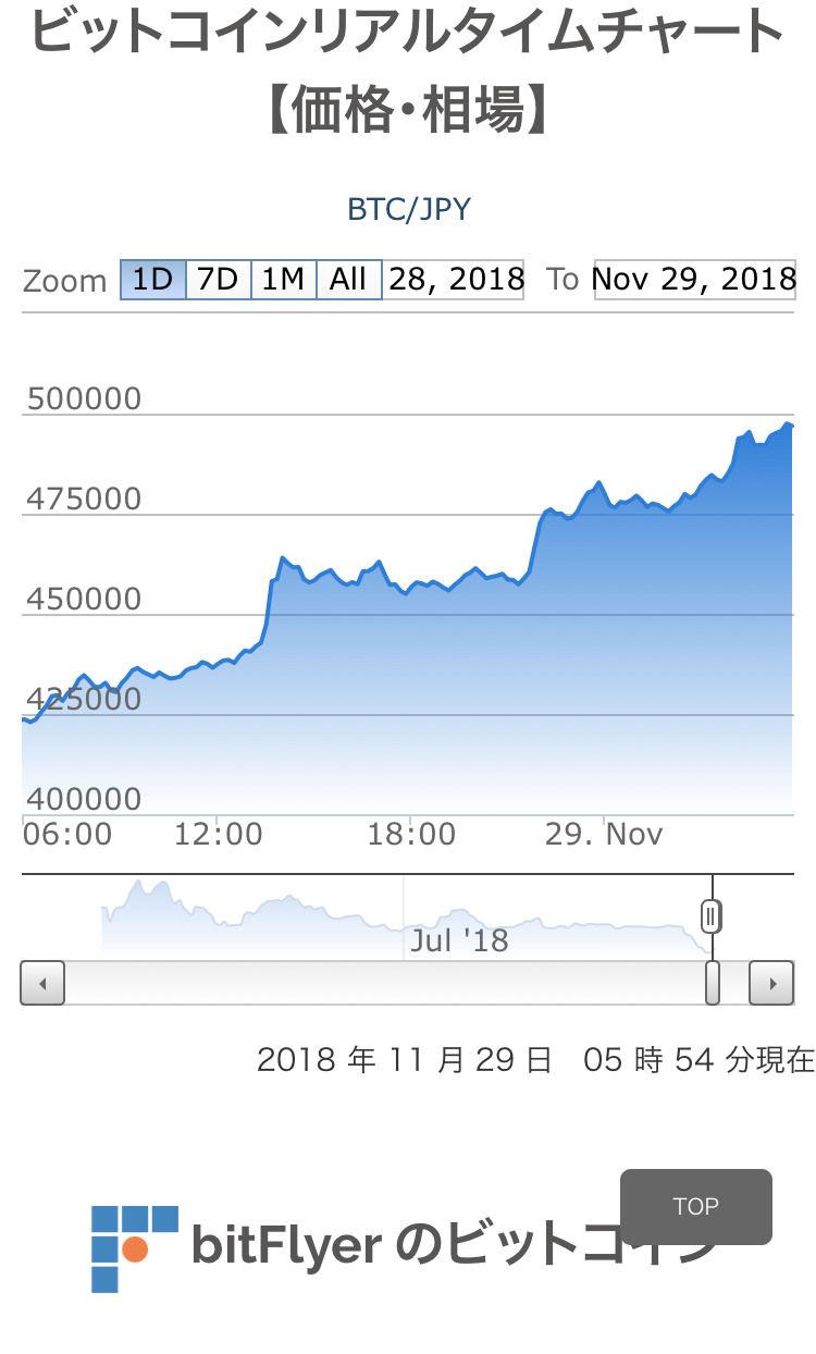 【緊急特報】ビットコイン急騰中www