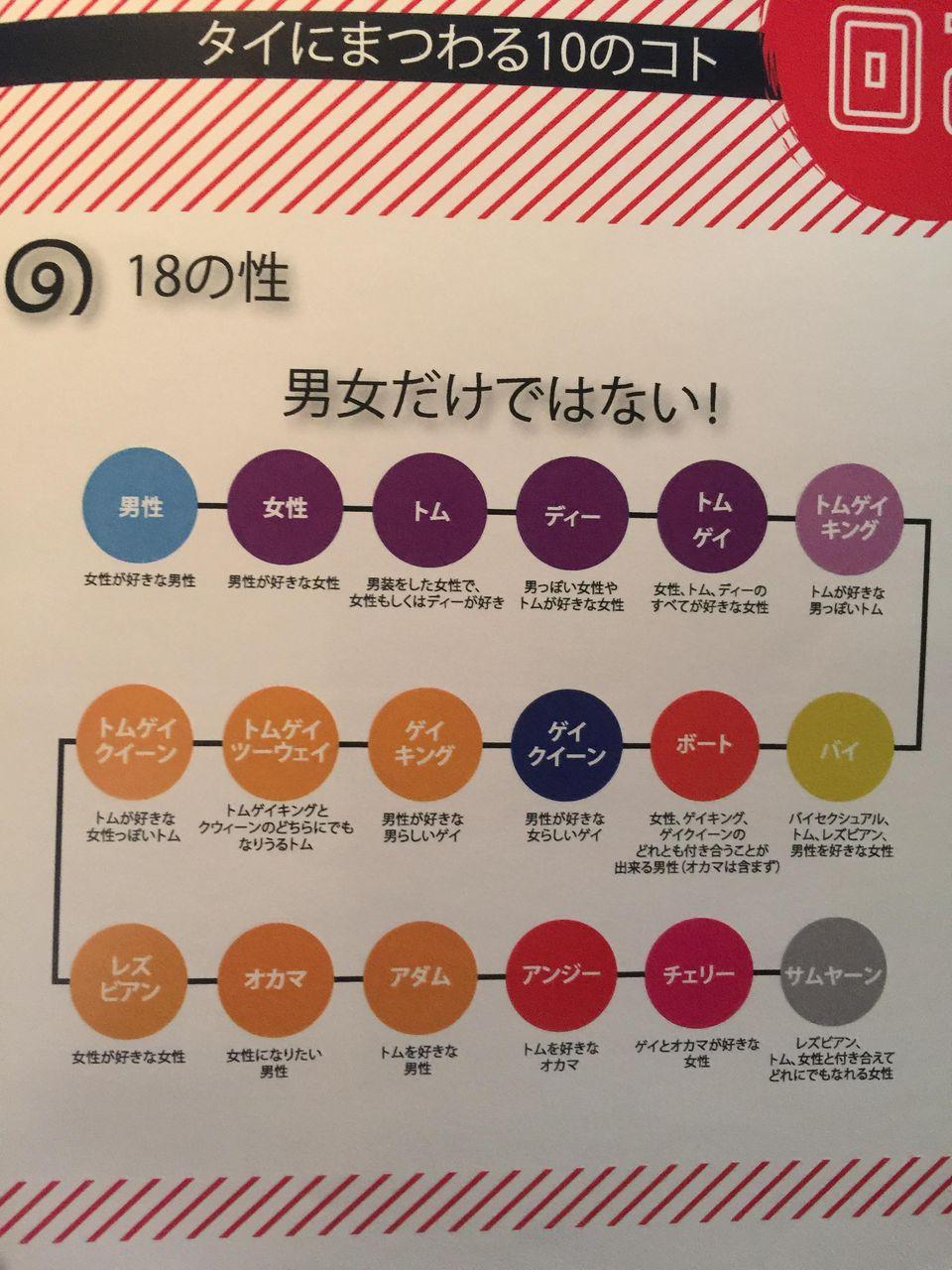 タイの性別一覧入手したンゴ