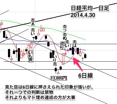 日経平均株価日足0430