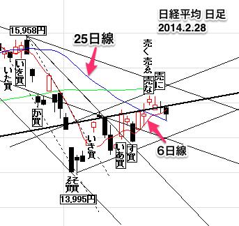 日経平均株価日足0228-10