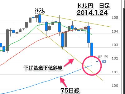 ドル円D0124-29