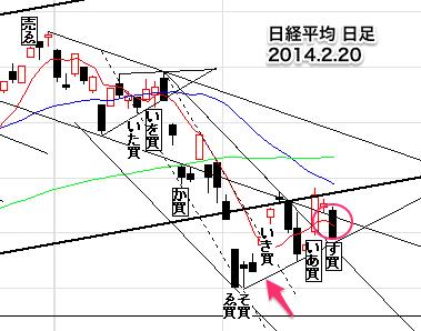 日経平均株価日足0220-8