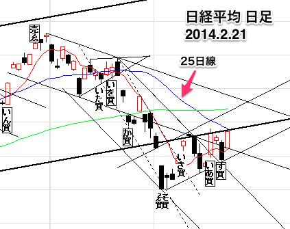 日経平均株価日足20140221-11