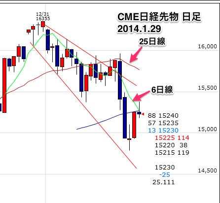 CME日経先物日足0129-8