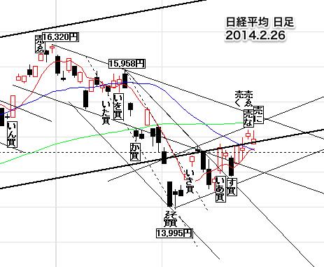 日経日足226-5