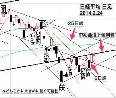 日経平均株価日足0224-19