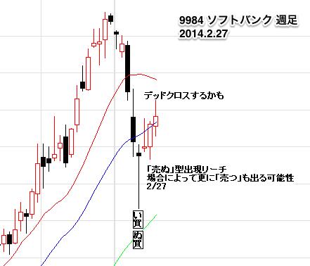 【9984】_ソフトバンクW0227-4