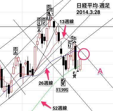 日経平均株価週足0328