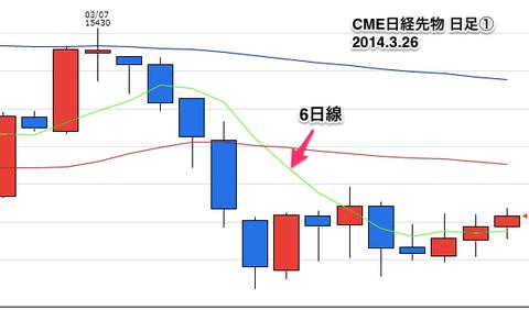 CME日経先物日足1
