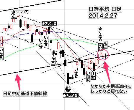 日経平均株価日足0227-16