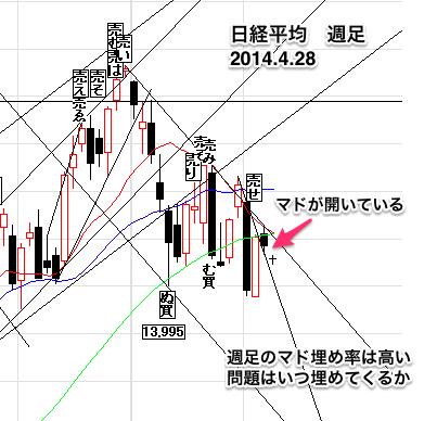 日経平均株価週足0428
