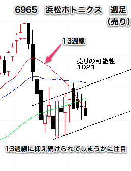【6965】 浜松ホトニクス週足1031-1