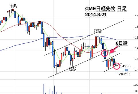 CME日経先物日足0321