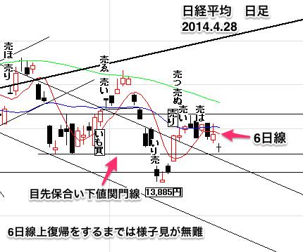 日経平均株価日足0428