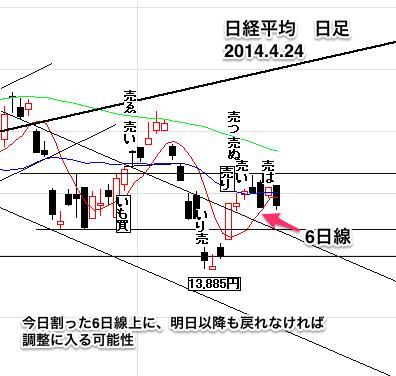日経平均株価日足0424