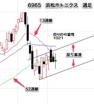 【6965】 浜松ホトニクス週足1029