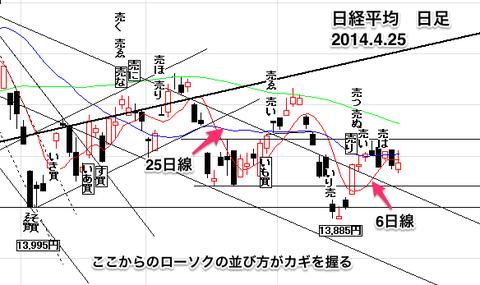 日経平均株価日足0425