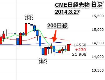 CME日経先物日足0327