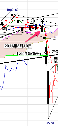 日経平均2011407