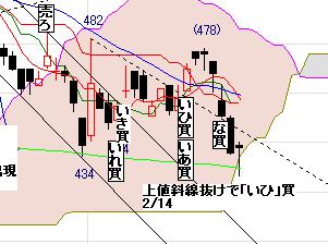 7732トプコン日足0226