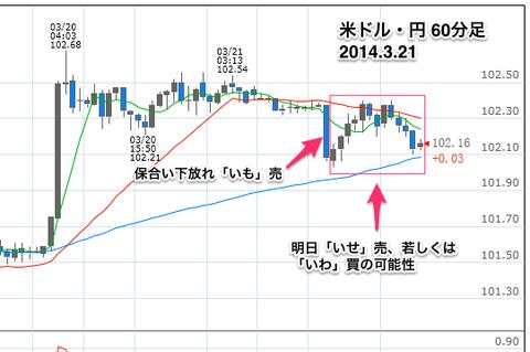 ドル円60分0321