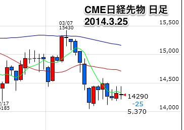 CME日経先物日足0325 2