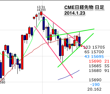 CME0123