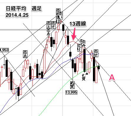 日経平均株価週足0425