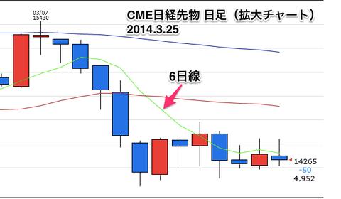 CME日経先物日足0325