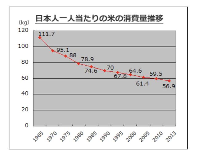 日本人一人あたりの米消費量推移