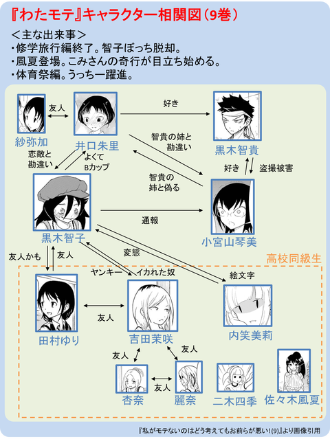 『わたモテ』キャラクタ相関図(9巻)