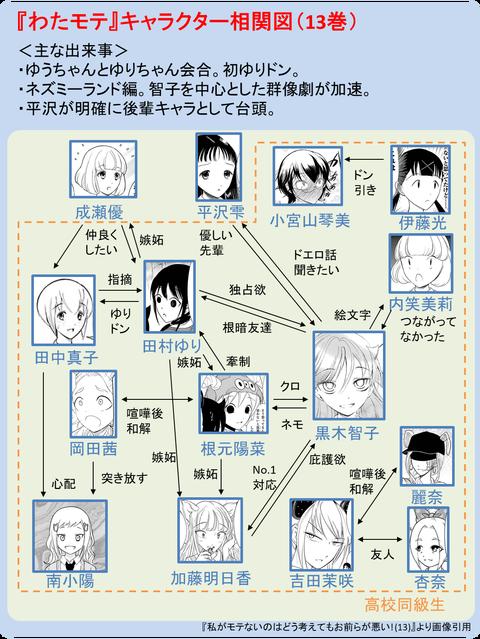 『わたモテ』キャラクタ相関図(13巻)