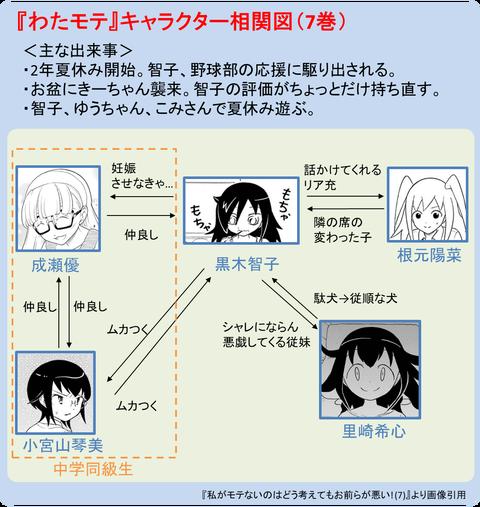 『わたモテ』キャラクタ相関図(7巻)