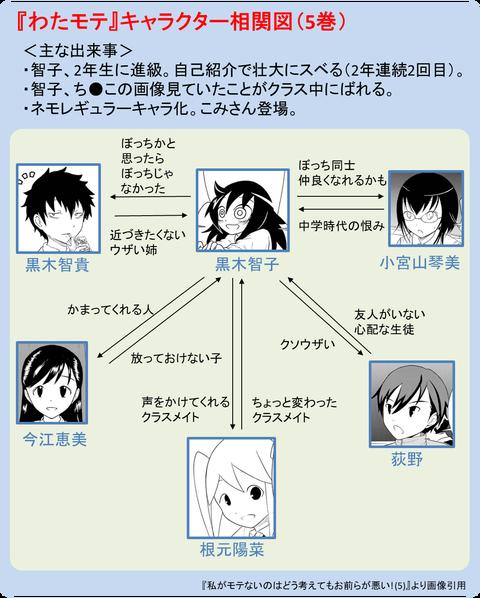 『わたモテ』キャラクタ相関図(5巻)