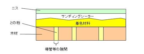 塗膜の構造