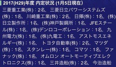 """【画像】ワイの大学の学科の""""就職状況""""を見た結果!!"""