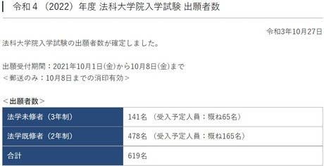 【2022年度ロー入試情報】東大ロー入試 出願者数619人、昨年▲113人の大幅減、外国語能力証明書類の復活が影響か