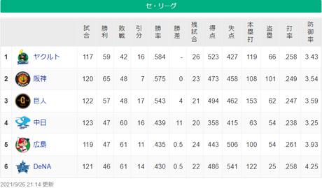 セ・リーグ順位表20210926