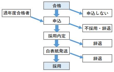 shuushuu-jitairitsu-2