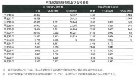 司法試験受験者数・合格者数の推移