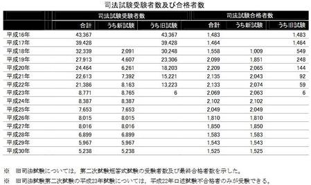 司法試験受験者数及び合格者数H31