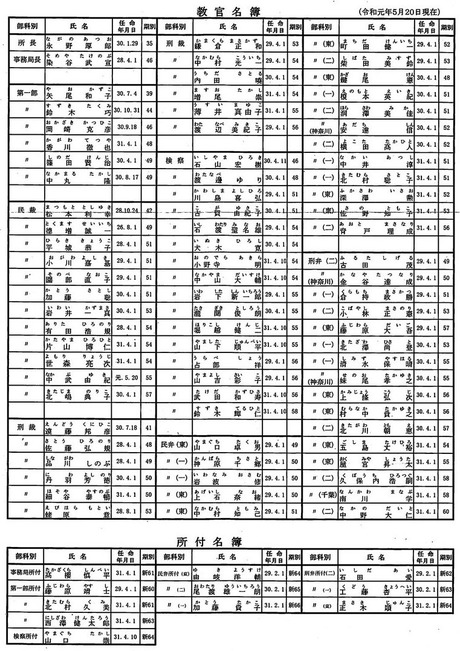教官名簿2019年5月