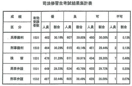71期二回試験成績分布
