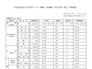 平成26年センター試験