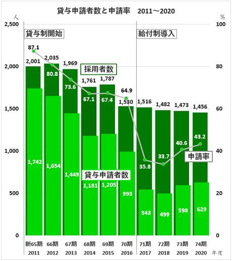 taiyo-shinsei-2011-2020